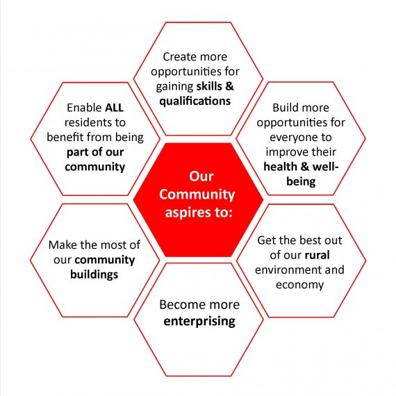 Community aspirations diagram feb 17